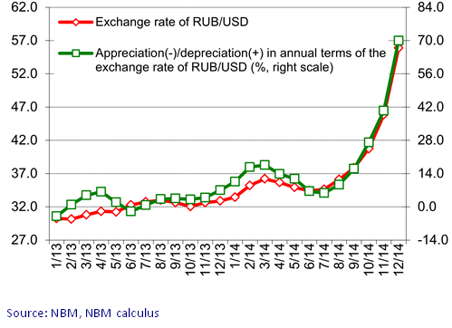 Evolution Of The Rub Usd Exchange Rate And Reciation Depriciation In Annual Terms