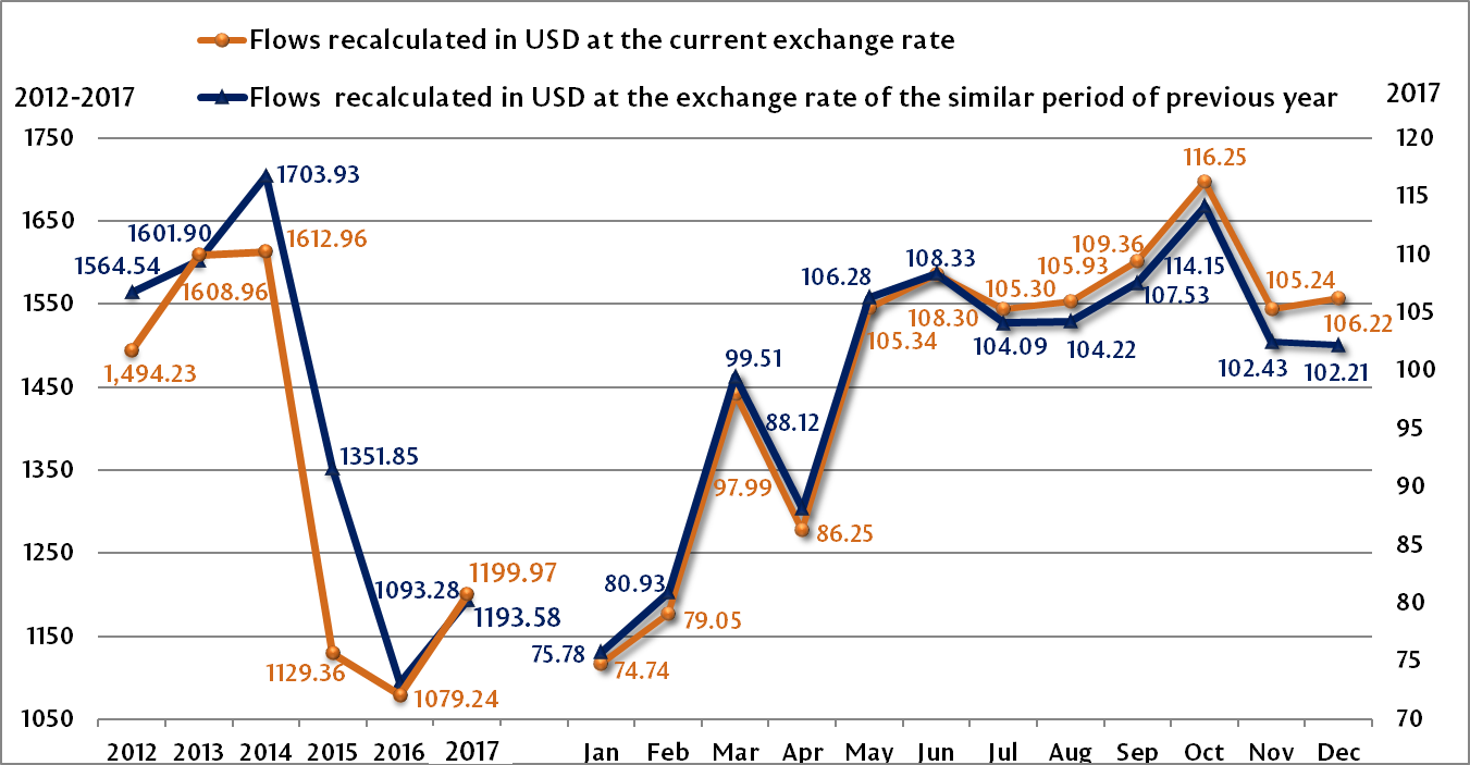 1 The Evolution Of Usd Eur And Rub Exchange Rate Impact On Total Transfers Made In 2017 Million